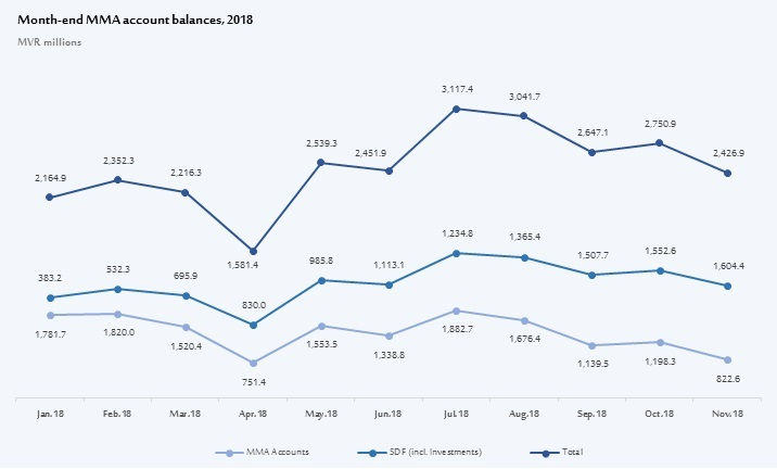 Month-end MMA account balances 2018